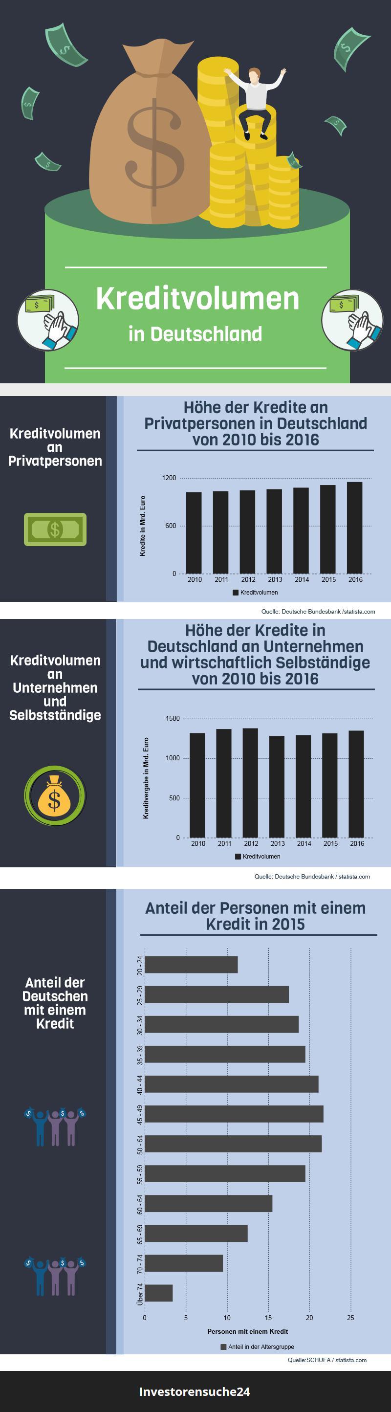 Infografik zum Kreditvolumen in Deutschland